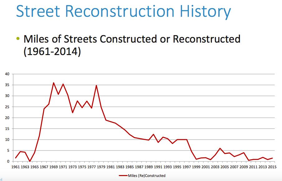 b7e450ebe2fc45 Five Ideas to Help Fund Minneapolis Street Reconstructions