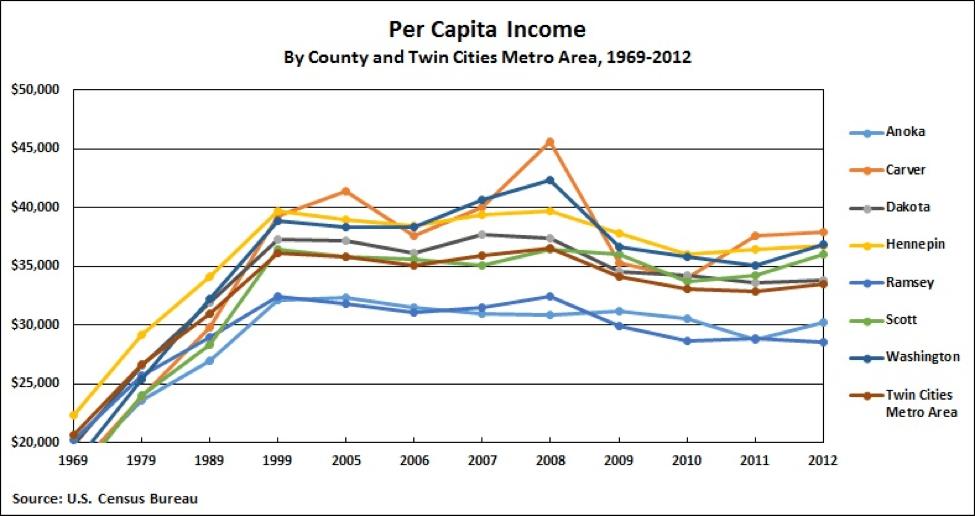 tc per capita income chart