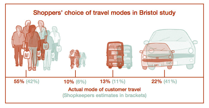 bristol-travel-estimate-chart