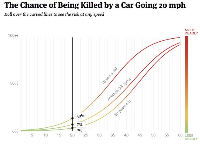 crash death speed chart 1