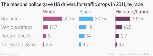 traffic stop pretext chart