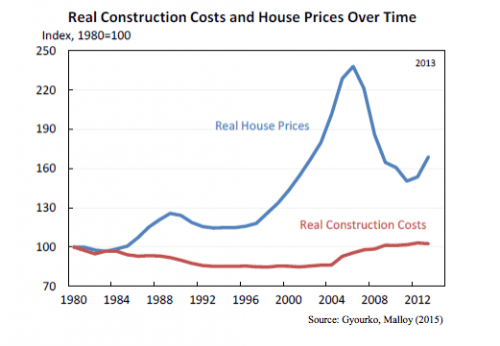 Real Construction Costs and House Prices Over Time
