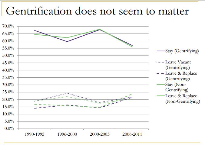 gentrification chart