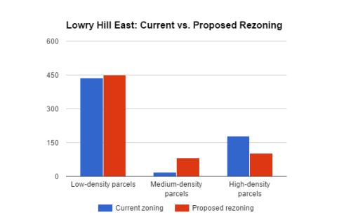 lhe rezoning current v proposed