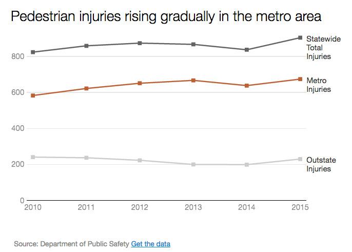 strib-2016-ped-death-by-region