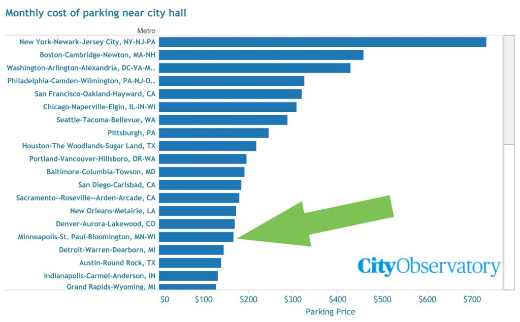 us-cities-parkingcost-chart-tc