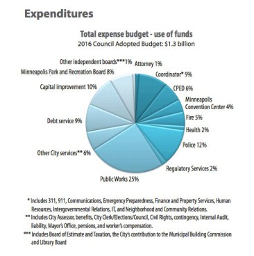 minneapolis-budget-2016