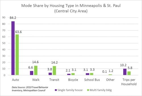 Chart showing mode share by housing type
