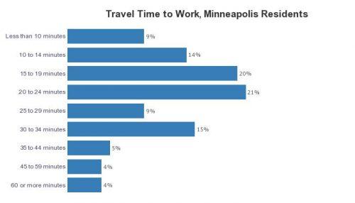 Travel Time to Work - Minneapolis Residents