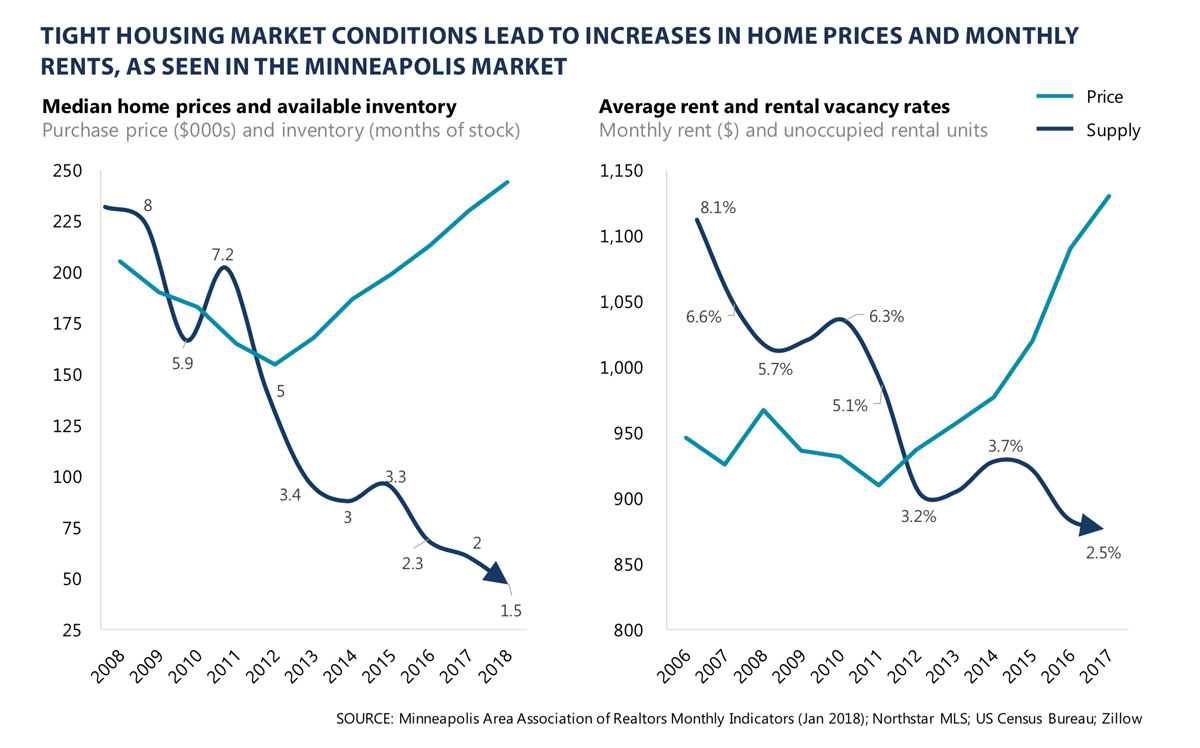 Home Price V Inventory Chart