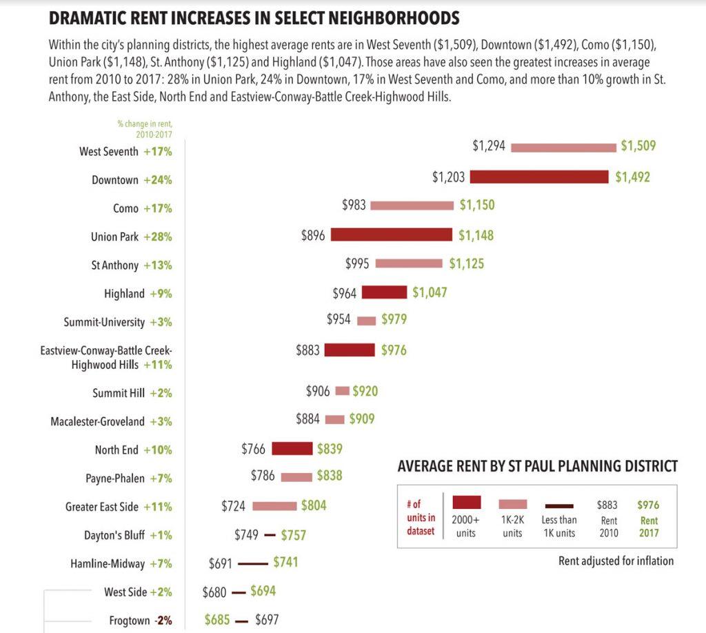 Stp Rent Increase Chart