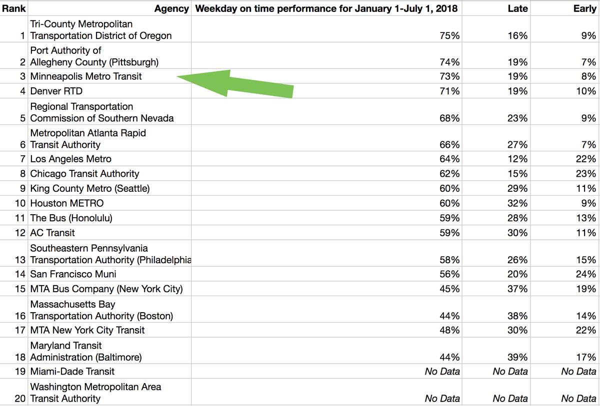 Transit On Time Performance Chart