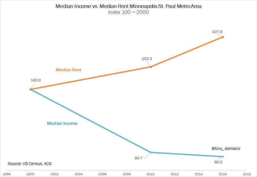 Median Income Median Rent Divergence
