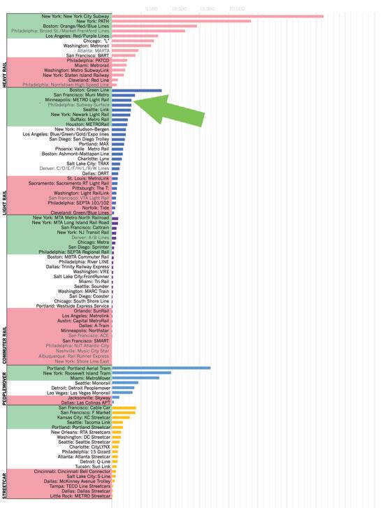 Ridership Per Mile Chart Tc