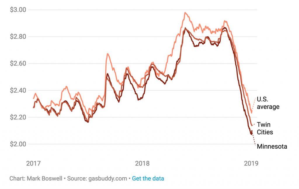 Gas Prices Minnesota Trend