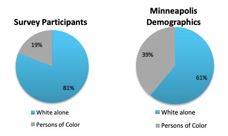 People of Color in Minneapolis vs. Neighborhood Org Representation