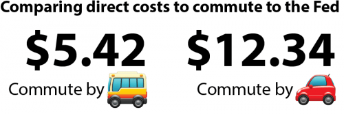 Graphic comparing the direct cost to commute to the Fed