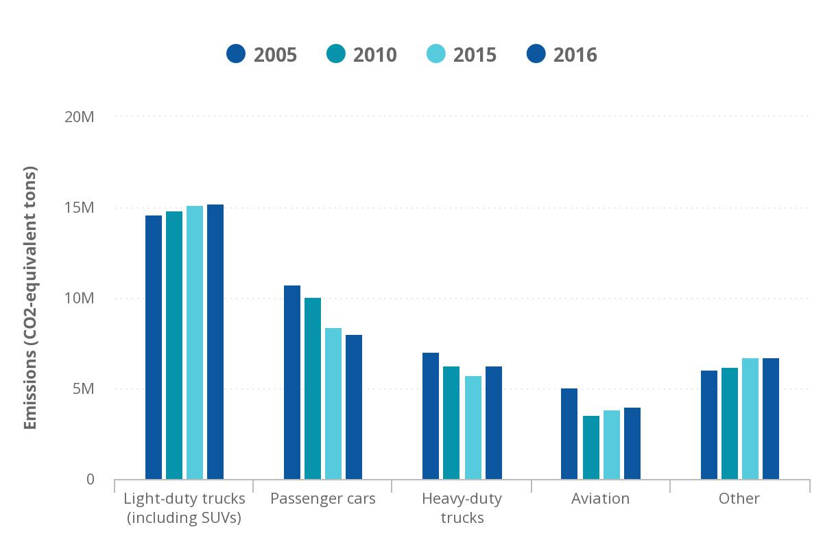 Mn Emissions Trends Chart