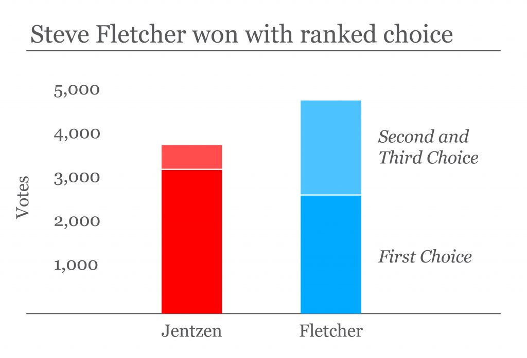 Steve Fletcher Won With Ranked Choice graph