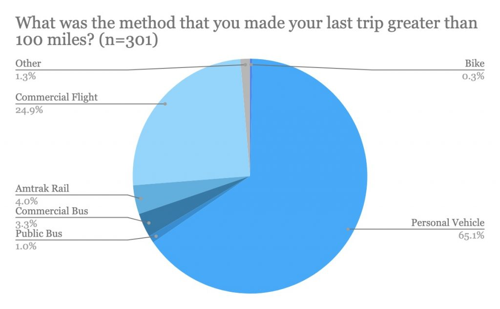 What Was The Method That You Made Your Last Trip Greater Than 100 Miles? (n=301)