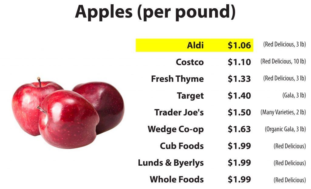 Savvy Shopper Apples