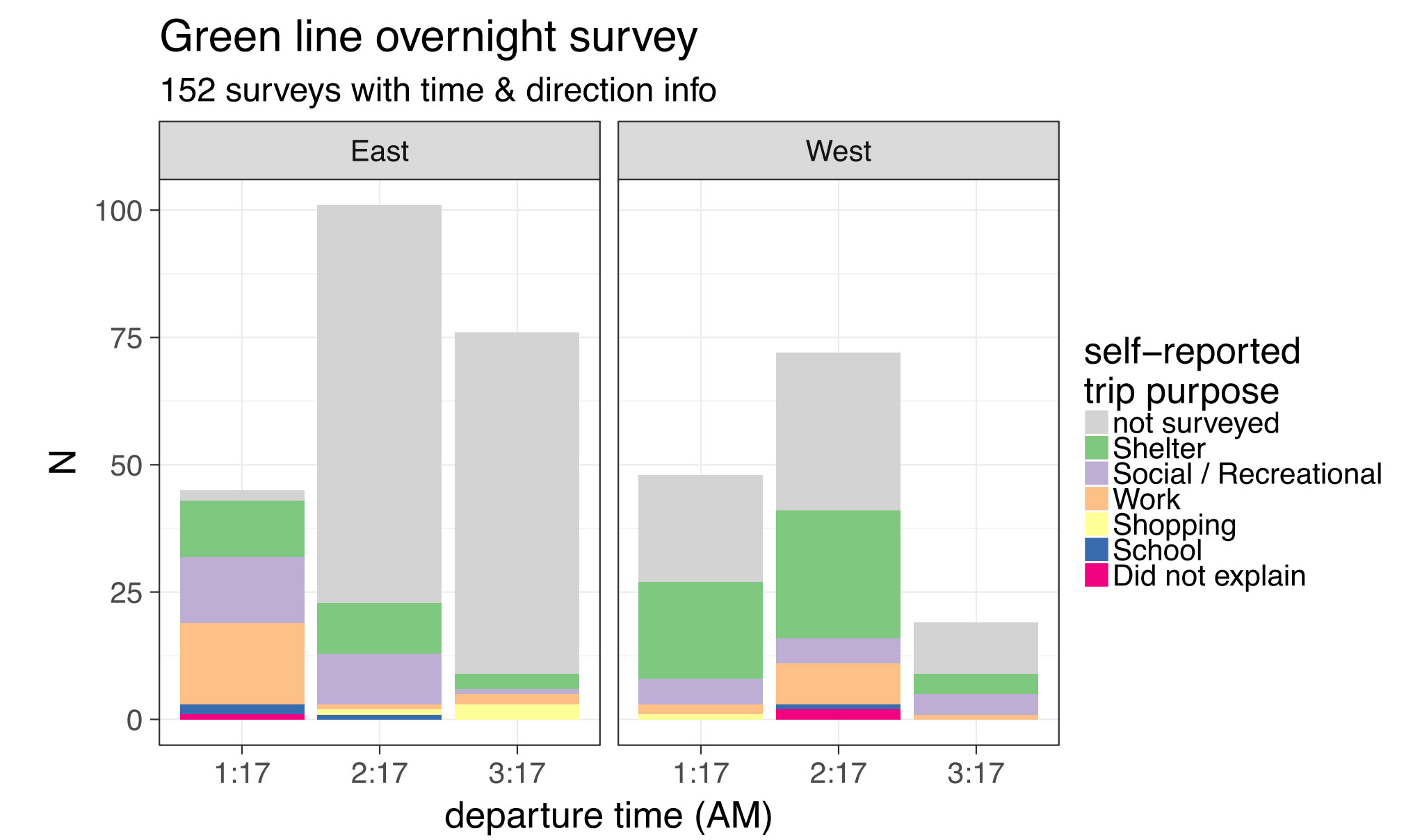Green Line Overnight Survey Chart