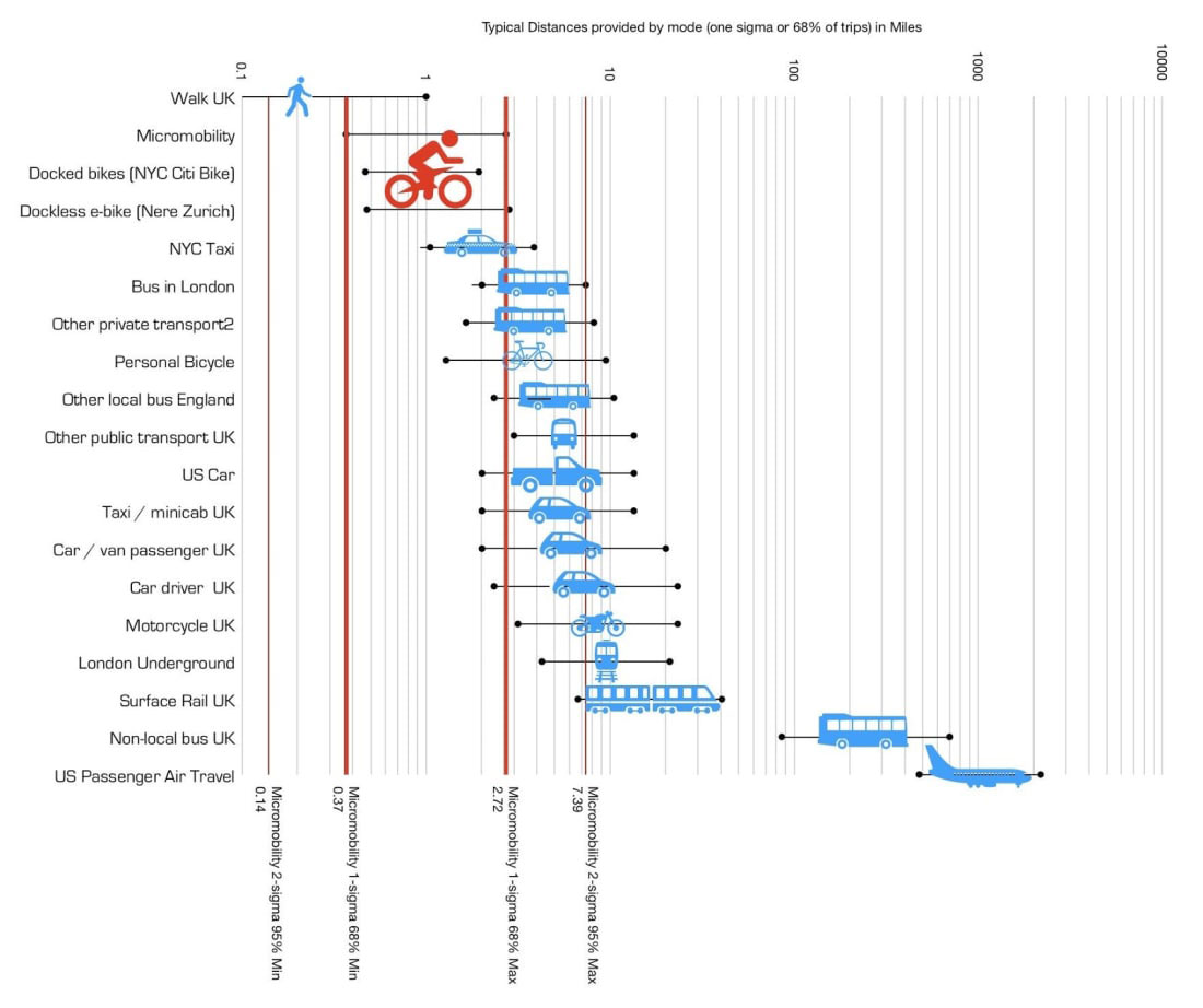 Micro Mobility Chart