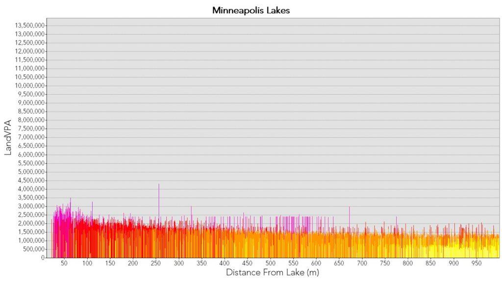 Mpls Lakes Chart