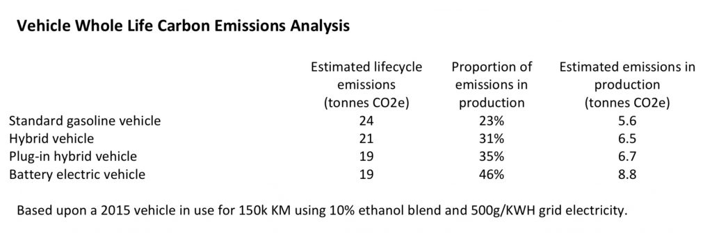 Table of lifetime emissions of different types of mid-size cars