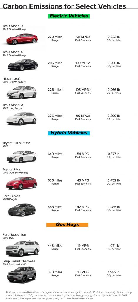 Carbon Emissions Of Select Vehicles