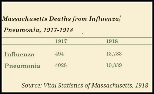 Influenza-1918-Table-3