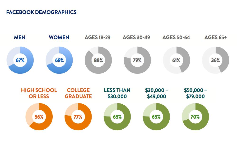 Facebook Lead Generation Demographics
