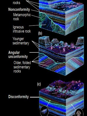Disconformities - Canyon - Grand