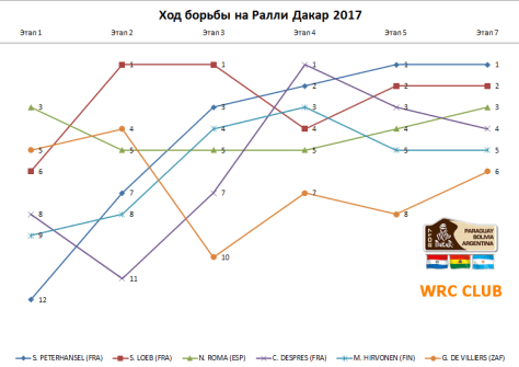 Ралли Дакар 2017 - График 02-09.01