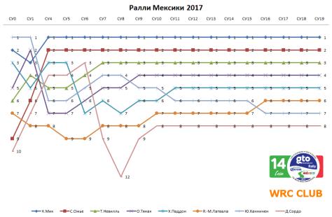 Ралли Мексики 2017 - График