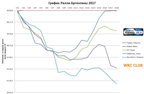 График Ралли Аргентины 2017