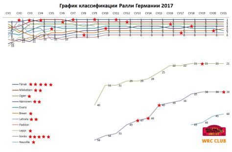 График классификации Ралли Германии 2017