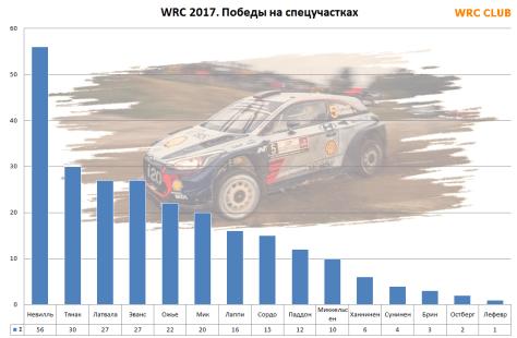 Победы на спецучастках WRC 2017