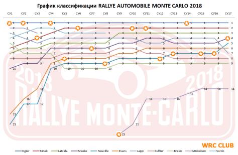 График изменения классификации Ралли Монте-Карло 2018