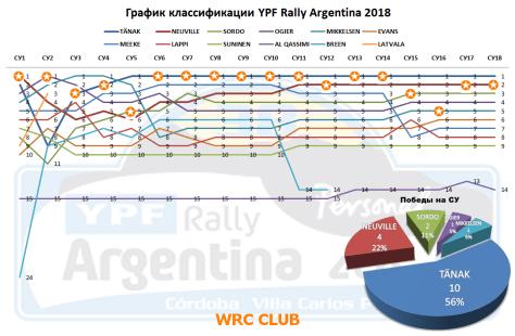 График классификации Ралли Аргентины 2018