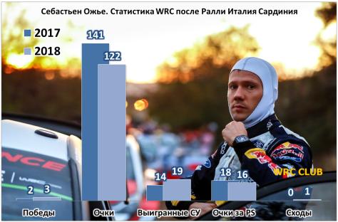 Сравнение показателей Себастьена Ожье за первые половины сезонов WRC 2017 и 2018