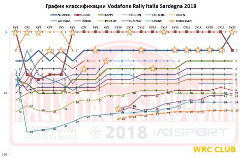 График классификации Ралли Италии 2018