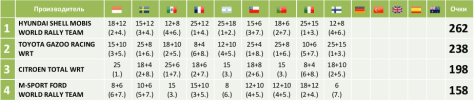 Таблица Чемпионата мира по ралли для производителей 2019