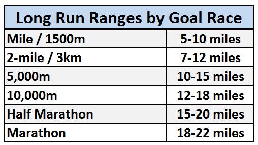 Long Run Ranges