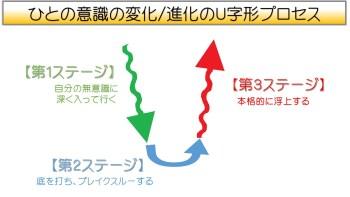 意識変化のU字形