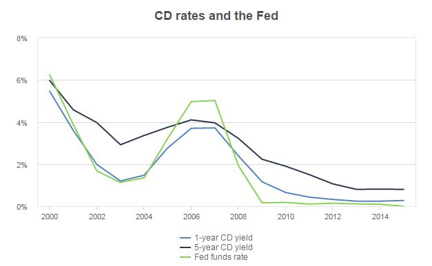 Interest Rates - Fed Fund Rate, Fed Discount Rate, Prime Rate, CD ...