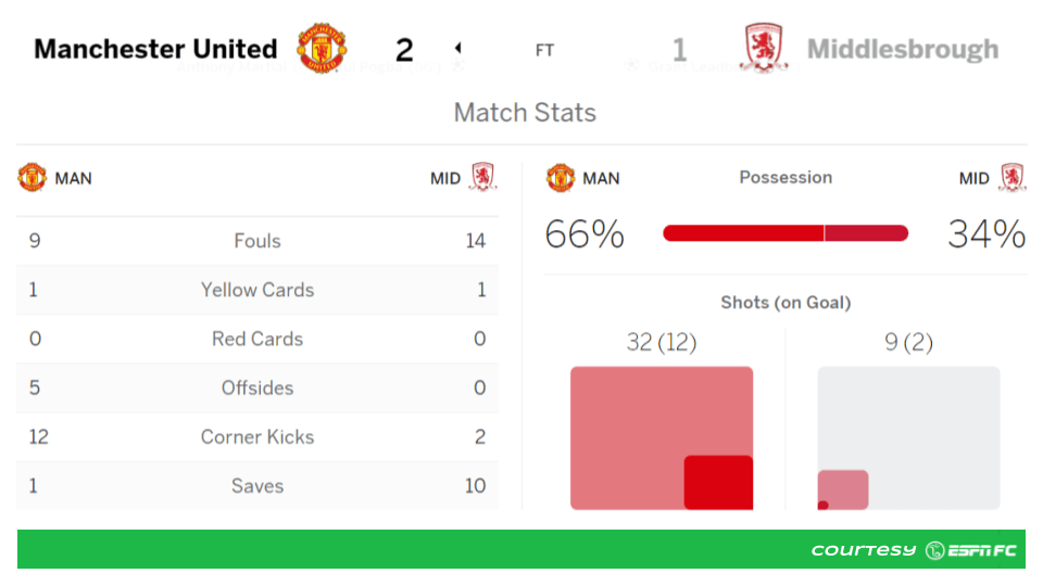 Man United 2-1 Boro statsheet