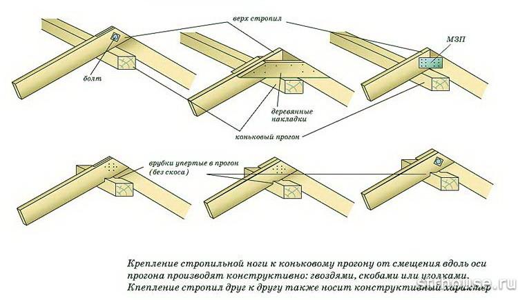 Крепление стропил двухскатной крыши