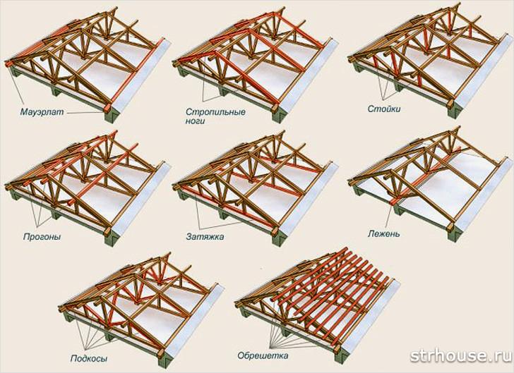 Slinge System av ett två-tie-tak
