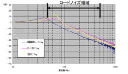 振動伝達性:ロードノイズ対策にデッドニングシート